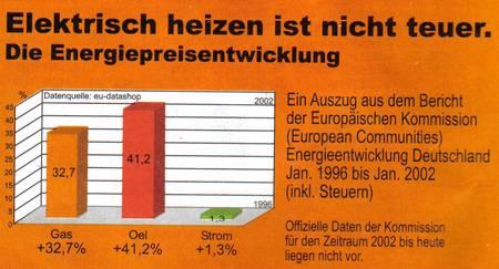 Elektrisch heizen ist nicht teuer. Dies wird hier mit der Energiepreisentwicklung aus ein paar Zahlen der Europäischen Kommission belegt, die allerdings nur bis zum Jahr 2001 reichen, da leider leider keine offiziellen Zahlen für den Zeitraum von 2002 bis heute vorliegen...