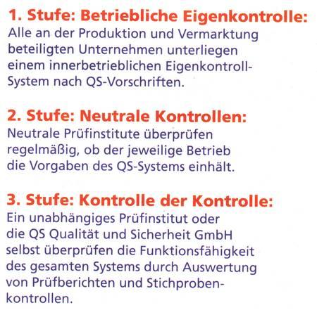 1. Stufe: Betriebliche Eigenkontrolle: Alle an der Produktion und Vermarktung beteiligten Unternehen unterliegen einem innerbetrieblichen Eigenkontrollsystem nach QS-Vorschriften. -- 2. Stufe: Neutrale Kontrollen: Neutrale Prüfinstitute überprüfen, ob der jeweilige Betrieb die Vorgaben des QS-Systems einhält - 3. Stufe: Kontrolle der Kontrolle: Ein unabhängiges Prüfinstitue oder die QS Qualität und Sicherheit GmbH selbst überprüfen die Funktionsfähigkeit des gesamten Systems durch Auswertung von Prüfberichten und Stichprobenkontrollen.