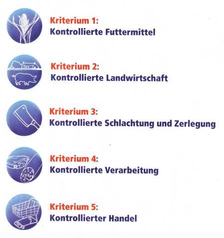 Die so genannten QS-Kriterien - Kriterium 1: Kontrollierte Futtermittel - Kriterium 2: Kontrollierte Landwirtschaft - Kriterium 3: Kontrollierte Schlachtung und Zerlegung - Kriterium 4: Kontrollierte Verarbeitung - Kriterium 5: Kontrollierter Handel