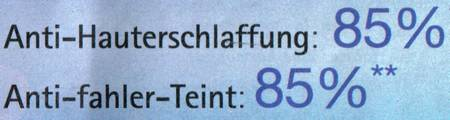 Anti-Hauterschlaffung: 85% - Anti-fahler-Teint: 85%