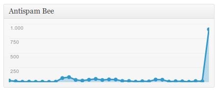 Statistik von AntispamBee, einem Plugin zum Schutz vor Kommentarspam in WordPress, mit einer dieser Lastspitzen von beinahe 1000 Kommentarspams an einem Tag