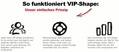 Screenshot des Details der Website, das erklärt, wie VIP-Shape funktioniert -- So funktioniert VIP-Shape -- Unser einfaches Prinzip -- Jeder kann VIP-Shape einnehmen. Es ist extrem gut verträglich und zeigt bei Männern und Frauen eine extrem gute Wirkung. Ein Ratgeber unterstüzt Sie fortlaufend! -- Überschüssige Nahrungsfette werden gebunden und stehen Ihrem Körper nicht mehr zur Verfügung. Lästige Schwimmringe verwinden fast von allein! -- Nach Einnahme der VIP-Shape Kapseln werden Sie Tag für Tag mehr Erfolge sehen. Nach 3 Monaten haben Sie Ihr Ziel erreicht. Das versprechen wir!