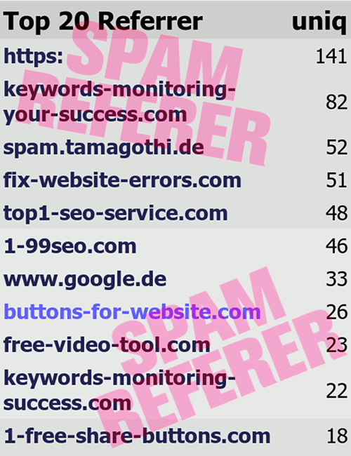 Aktuelle Top-Referer auf Unser täglich Spam mit den Spamreferern keywords-monitoring-your-success.com, fix-website-errors.com, top1-seo-service.com, 1-99seo.com, buttons-for-website.com, free-video-tool.com, keywords-monitoring-success.com, 1-free-share-buttons.com