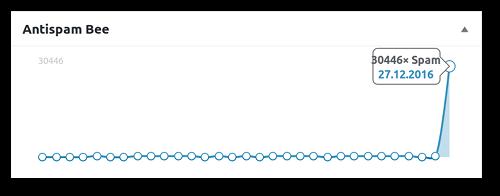 Screenshot aus dem Backend von WordPress. Anzeige einer Grafik mit der in den letzten dreißig Tagen vom Antispam-Plugin 'Antispam Bee' erkannten und automatisch aussortierten Spam. Für den heutigen Tag ein scharfer Ausschlag nach oben, so dass die Kurve für den Rest des Monats beinahe flach wirkt. 30.466 Spams.