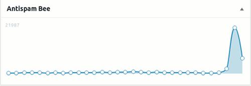 Screenshot aus dem WordPress-Dashbord. Statistik des Antispam-Plugins 'Antispam Bee' mit 21987 Spams, die gestern erkannt und aussortiert wurden, auch heute gibts richtig viel Spam
