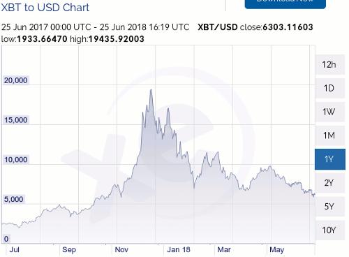 Bitcoin-Kursverlauf über die letzten zwölf Monate. Seit der Spitze im Dezember vorigen Jahres geht es vor allem abwärts.