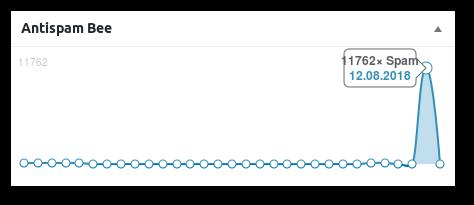 Screenshot der Statistik von Antispam Bee: 11762 erkannte Spamkommentare am 12.08.2018