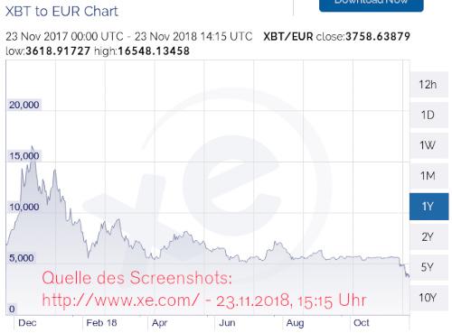 Chart der Kursentwicklung BTC-EUR bei xe.com in den letzten 12 Monaten