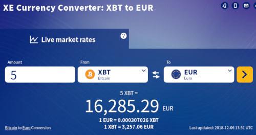 Screenshot xe.com mit dem Bitcoin-Kurs vom 6. Dezember 2018, 13:51 UTC