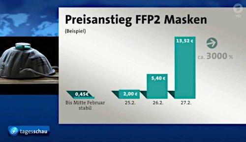 Bis Mitte Februar ein stabiler Preis von 0,45€; am 25. Februar ein Preis von 2,00€, am 26. Februar ein Preis von 5,40€, am 27. Februar ein Preis von 13,52 €