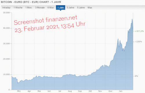 Chart der Kursentwicklung des Bitcoin über das letzte Jahr, der sehr starke aktuelle Kurszuwächse zeigt.