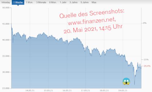 Chart mit dem Verlauf der Kursentwicklung des Bitcoin in den letzten sieben Tagen. Es kam für Bitcoin-Besitzer zu einem Wertverlust von rd. 30 Prozent, kurzfristig sogar über 40 Prozent